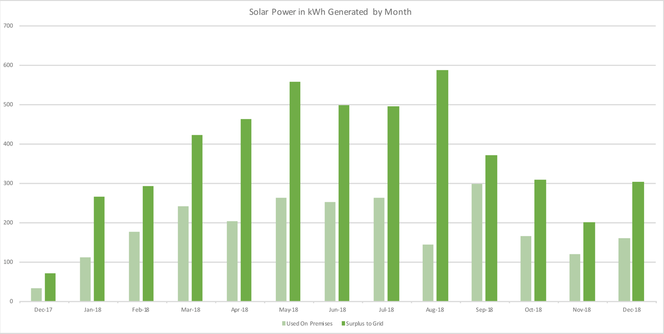 solar power generation by month 2018