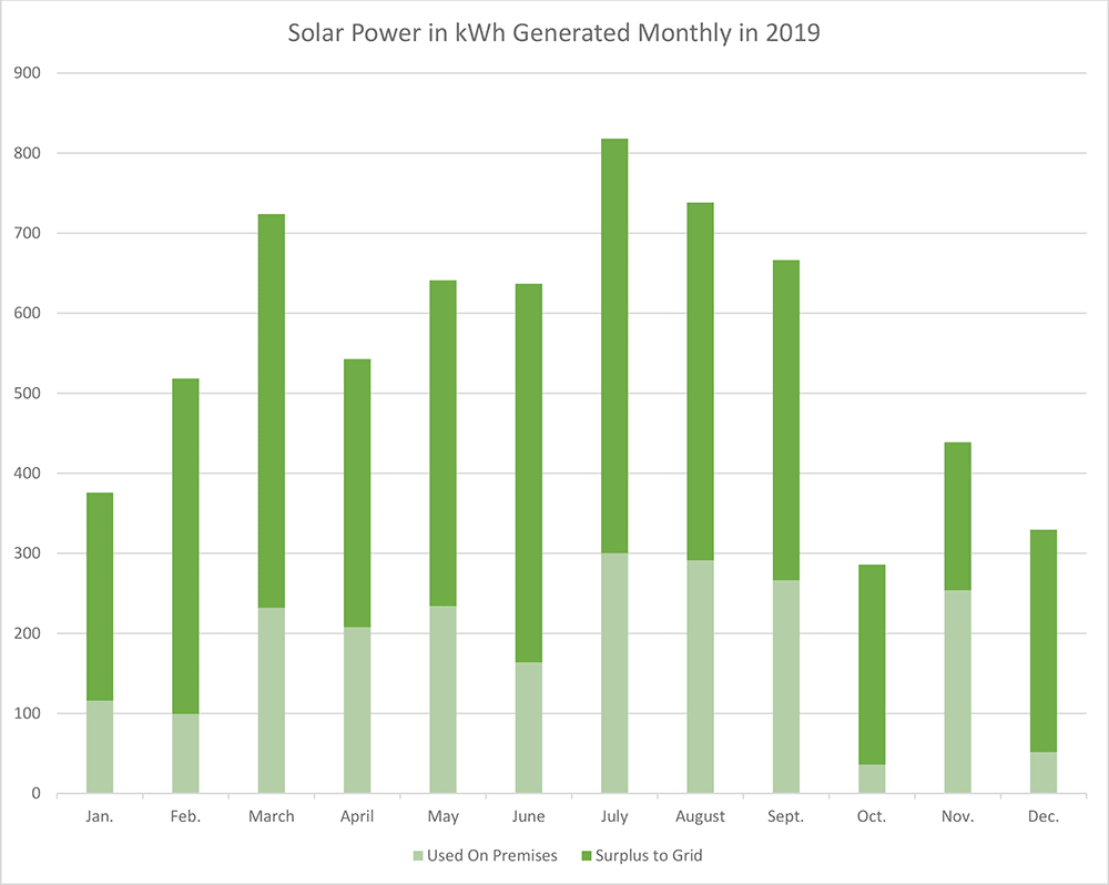 Monthly Solar Production 2019