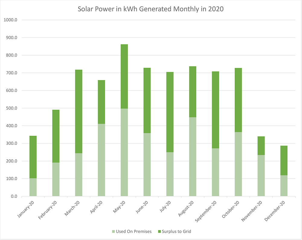 Monthly Solar Production 2020